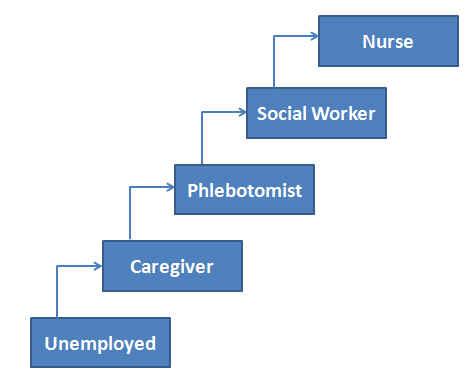 Home Care Career Progression