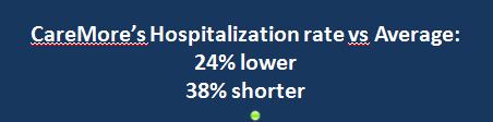CareMore Hospitalization rate