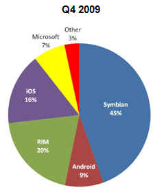 cell phone operating system share 2009