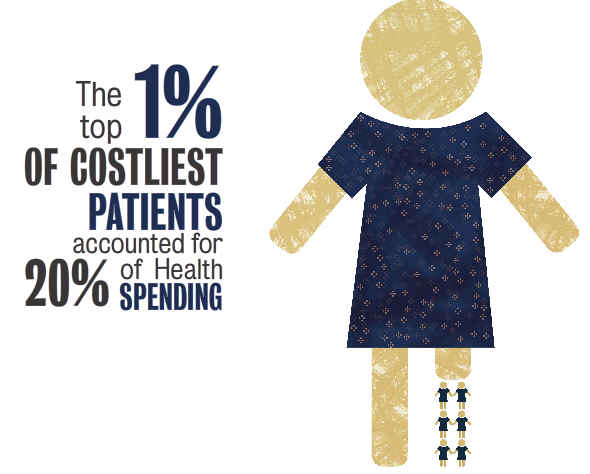 Health Care Costliest 1 Percent resized 600