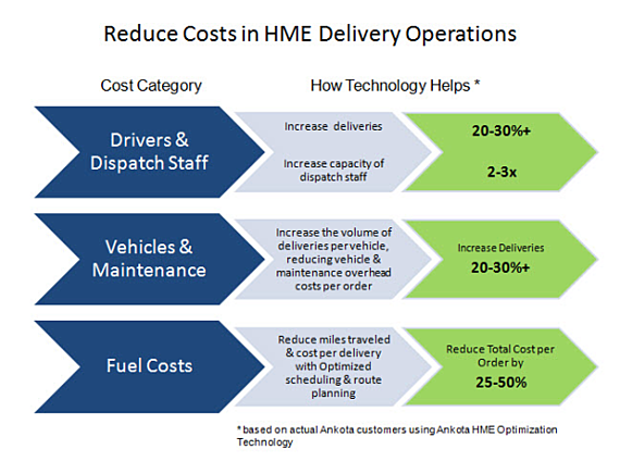HME Technology Reduces Costs resized 600