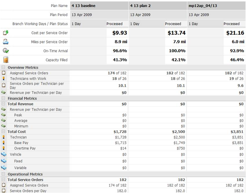 measuring operating efficiency for HME businesses