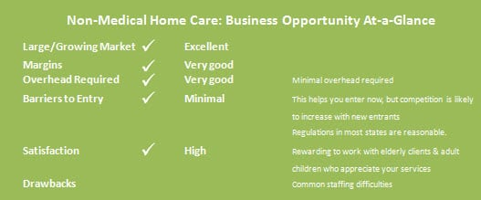 Home Care Business Opportunity at a Glance - Home Care Startup