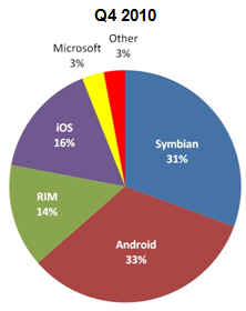 smart phone operating system start of 2011