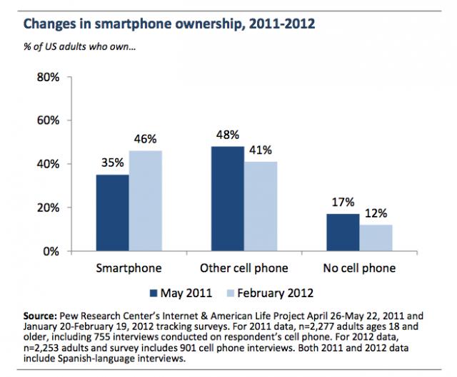 SmartPhoneOwnership2011 2012