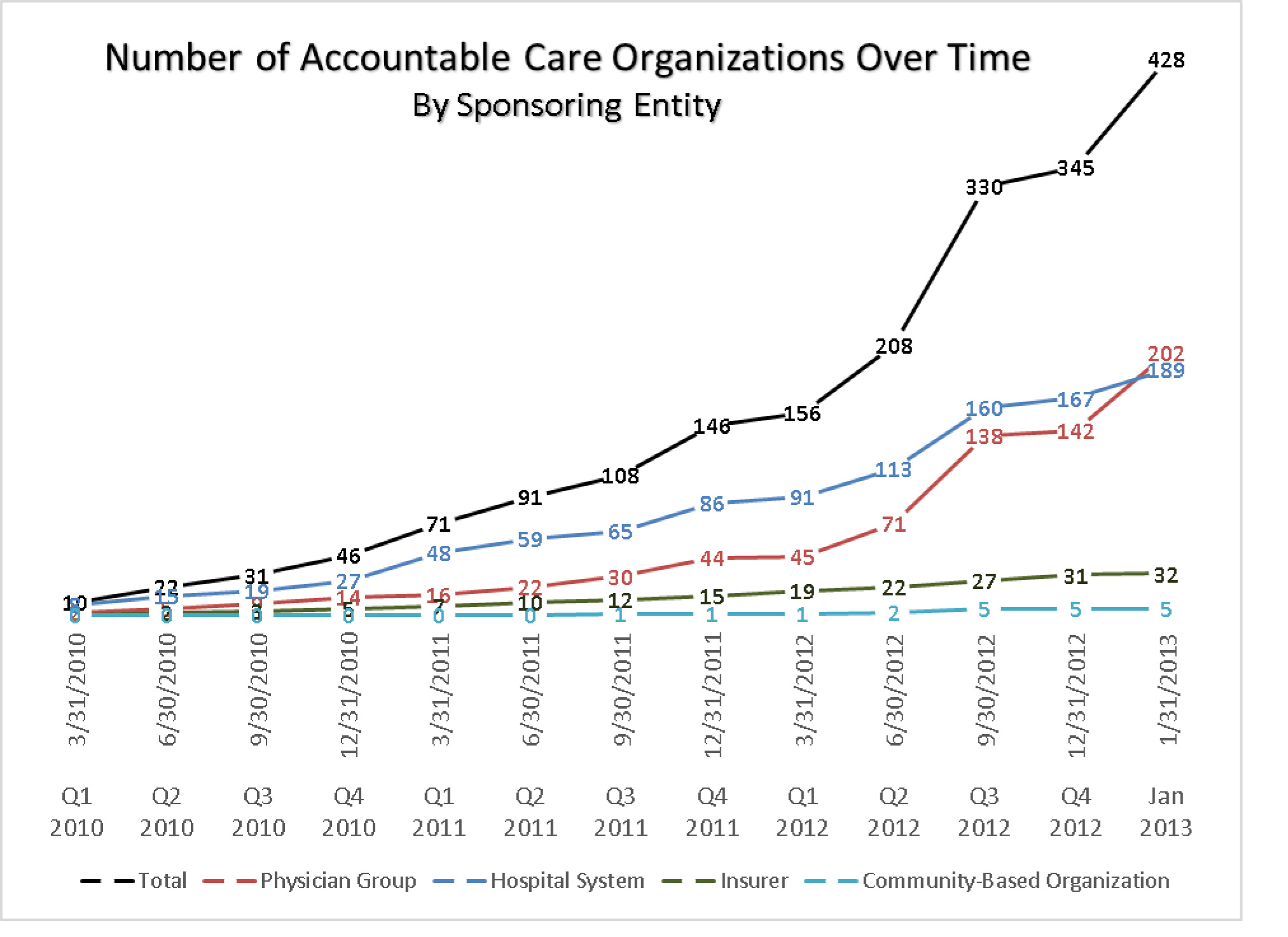 Muhlestein Exhibit 3 Number of ACOs