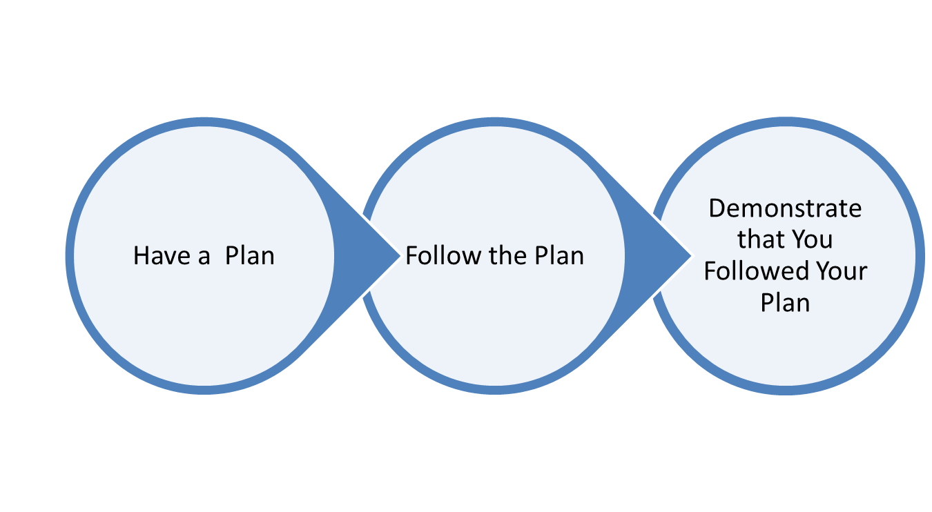 Compliance steps graphic