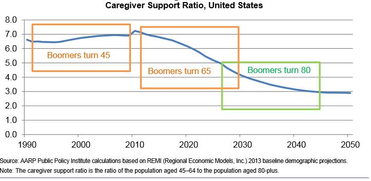 Caregiver Ratio