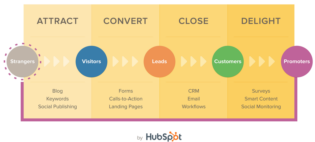 Hubspot Inbound Marketing_Ankota Home Care Best Practices Blog