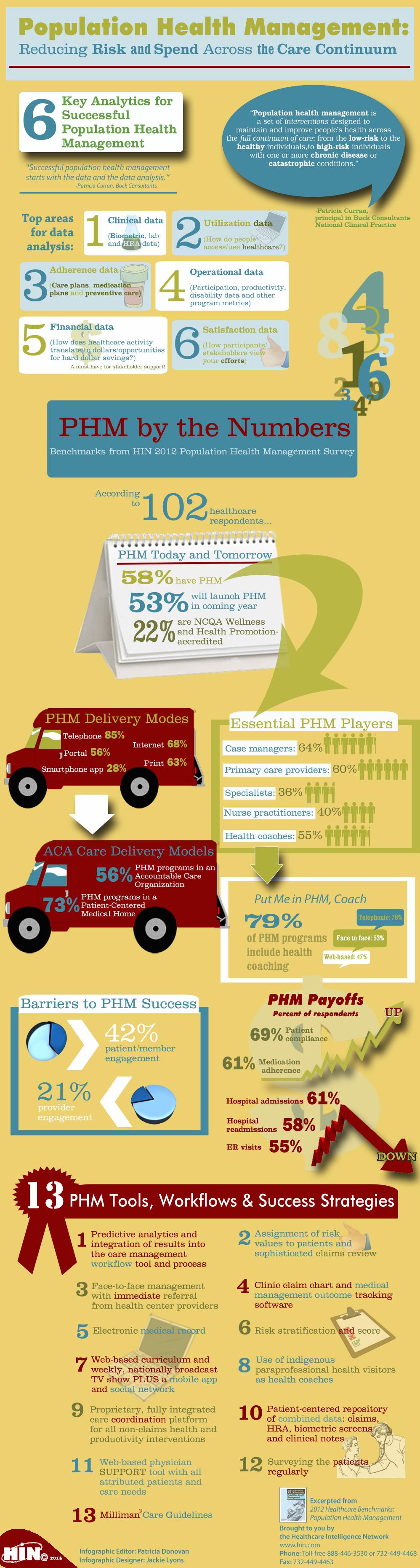PHM Infographic