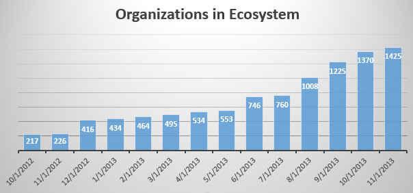Ankota_Ecosystem_Members