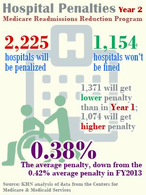 Medicare Readmission Penalties Kaiser