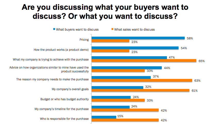 BANT_What_Buyers_Want_vs_What_Salesmen_Sell.png