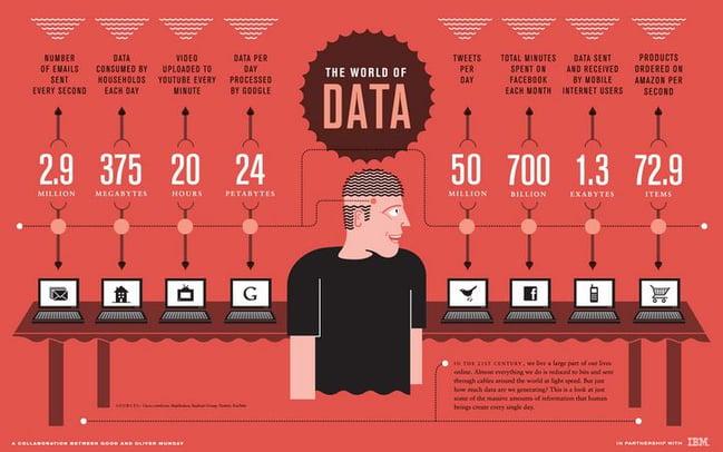 Big_Data_Stats_from_IBM_Ankota_Homecare_Blog