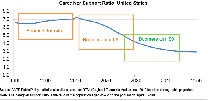 Declining_Population_of_Caregivers_in_the_US-1.png