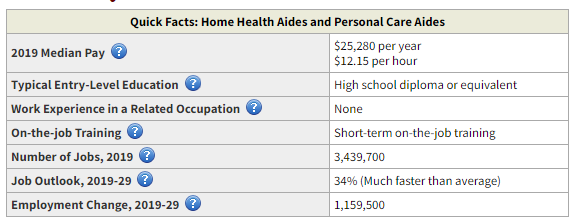 Home Care Jobs Statistics