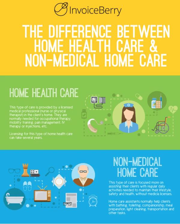 Home-Health-vs-Non-Medical-Home-Care