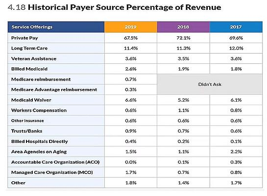Homecare Payer Sources