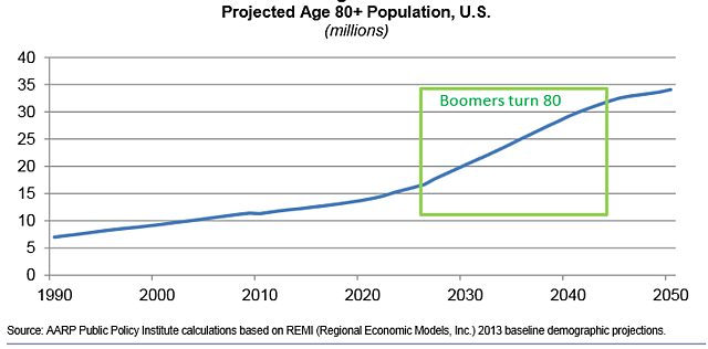 Population_over_80_in_the_US_-_AARP-1.png