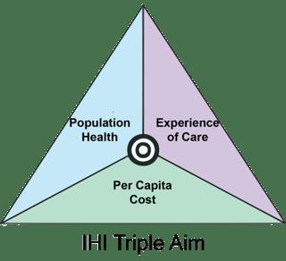 The-IHI-Triple-Aim.png
