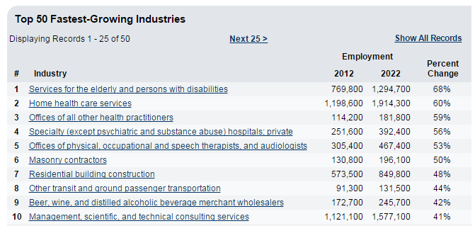 home_care_and_elderly_care_services_are_fastest_growing_industries
