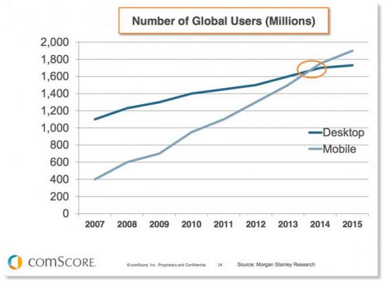 Mobile_Web_Browsing_has_Surpassed_Desktop_1