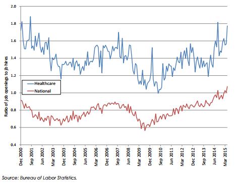 healthcare_worker_shortage_Bureau_of_Labor_Statistics